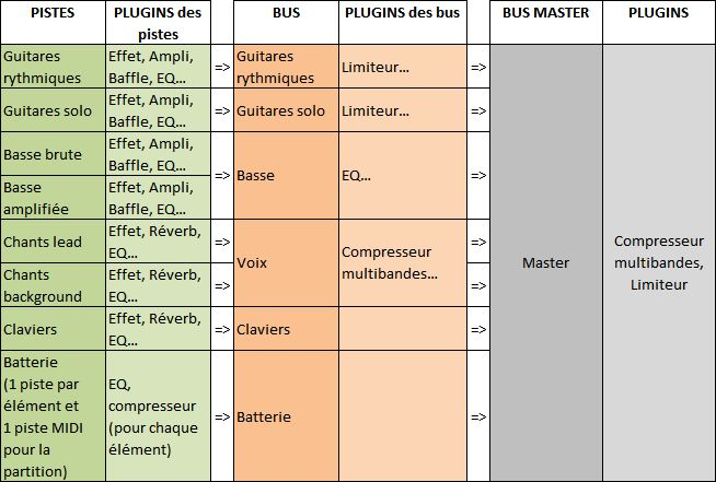 Track/bus structure